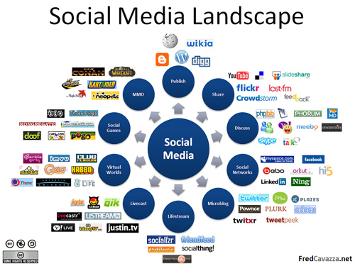 social-media-marketing-landscape