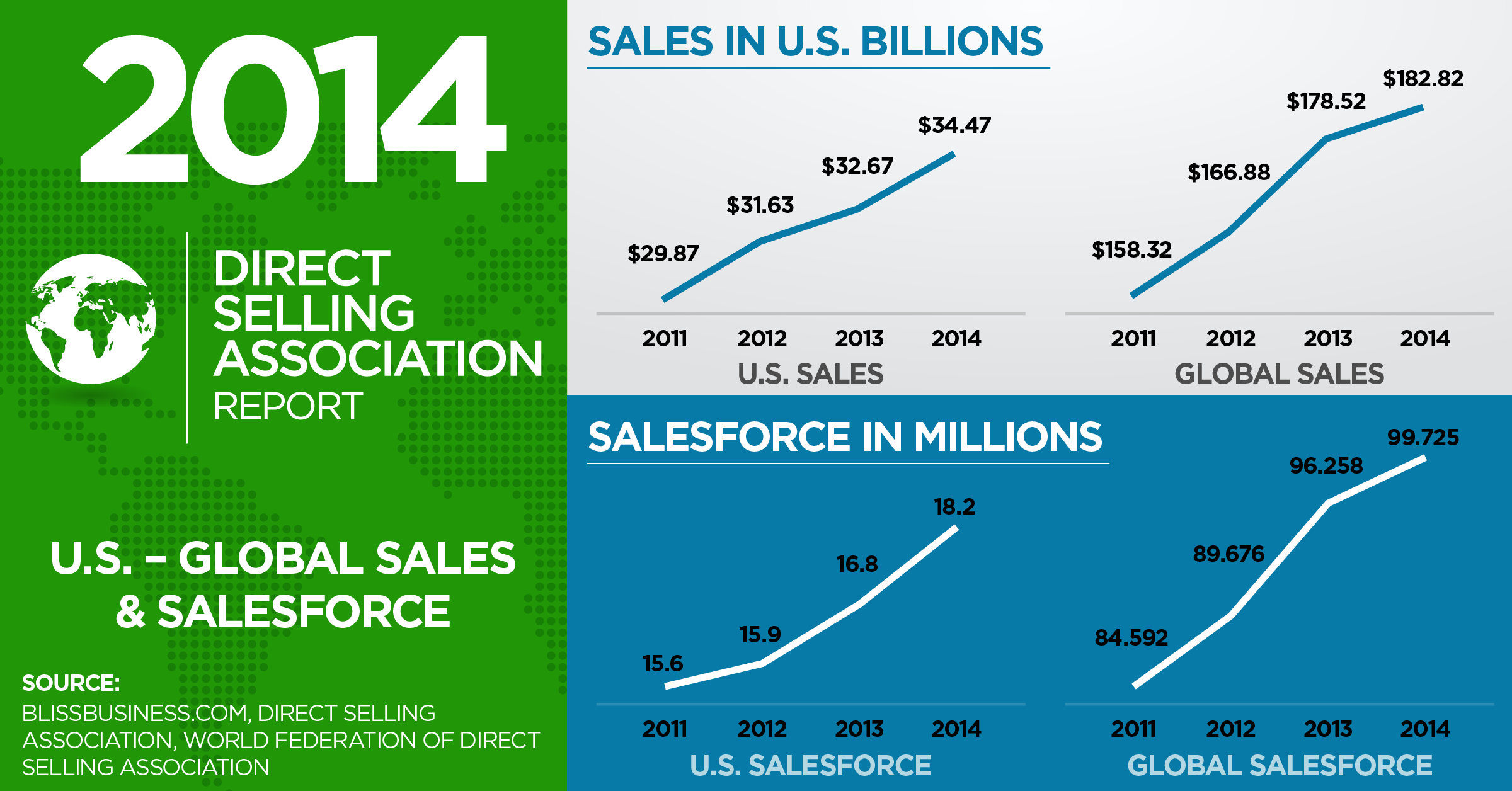 DSA 2014 Stats