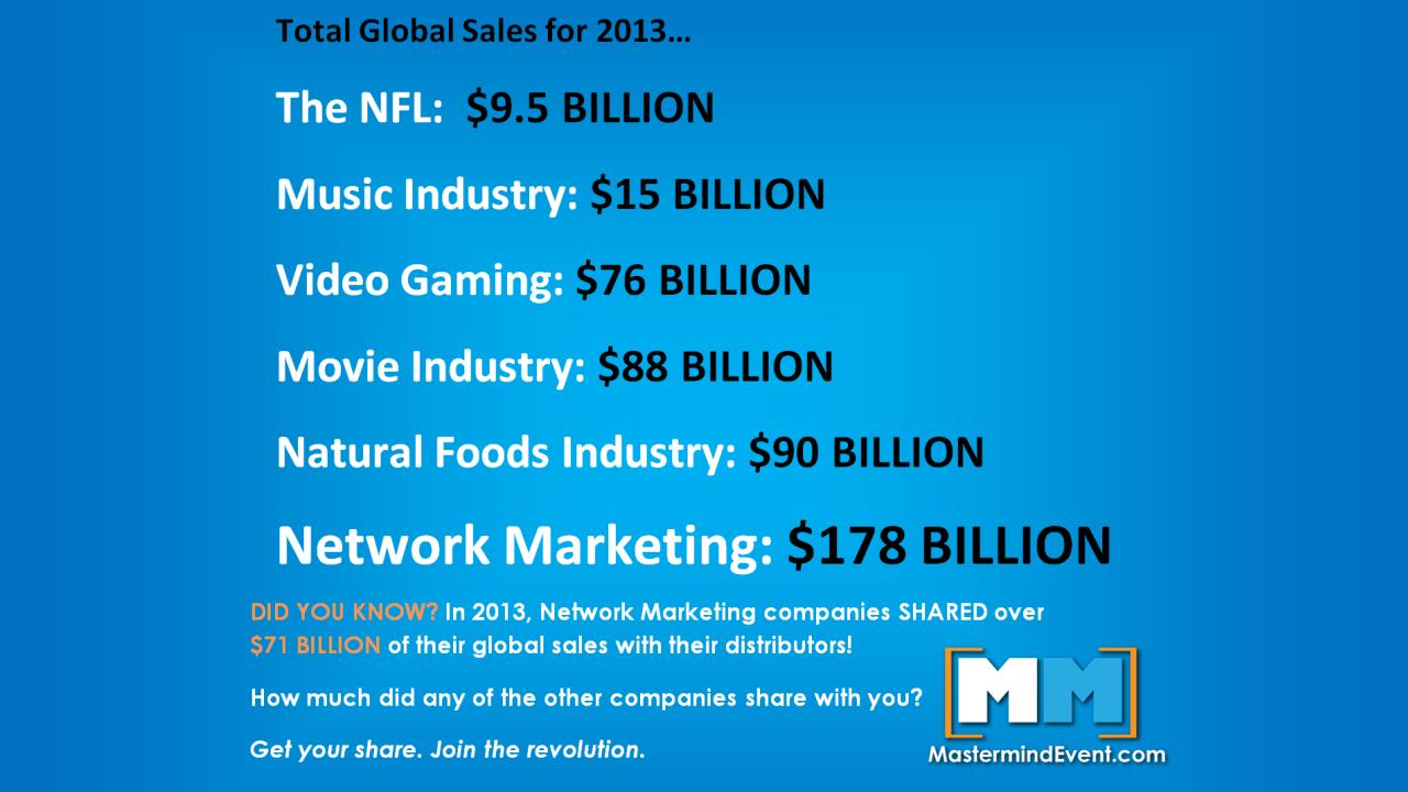 Network Marketing Global Sales 2013