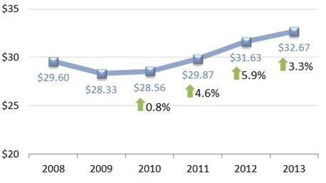 2013 Direct Selling Statistics